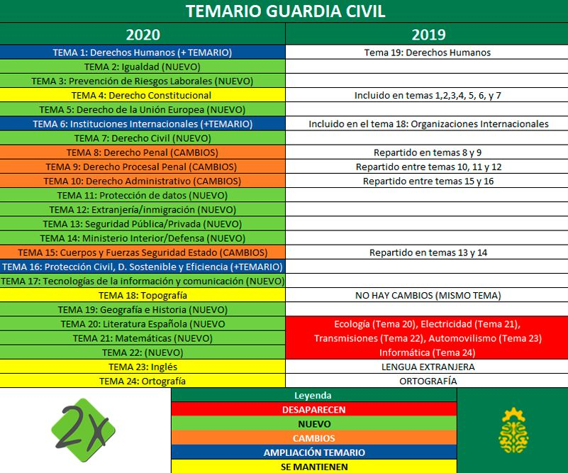 Cambios Temario Guardia Civil 2020