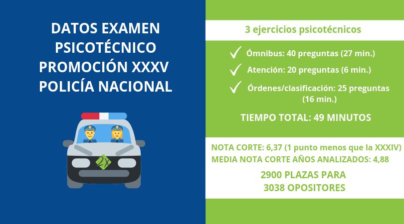 Datos Examen Psicotécnico Promoción XXXV Policía Nacional