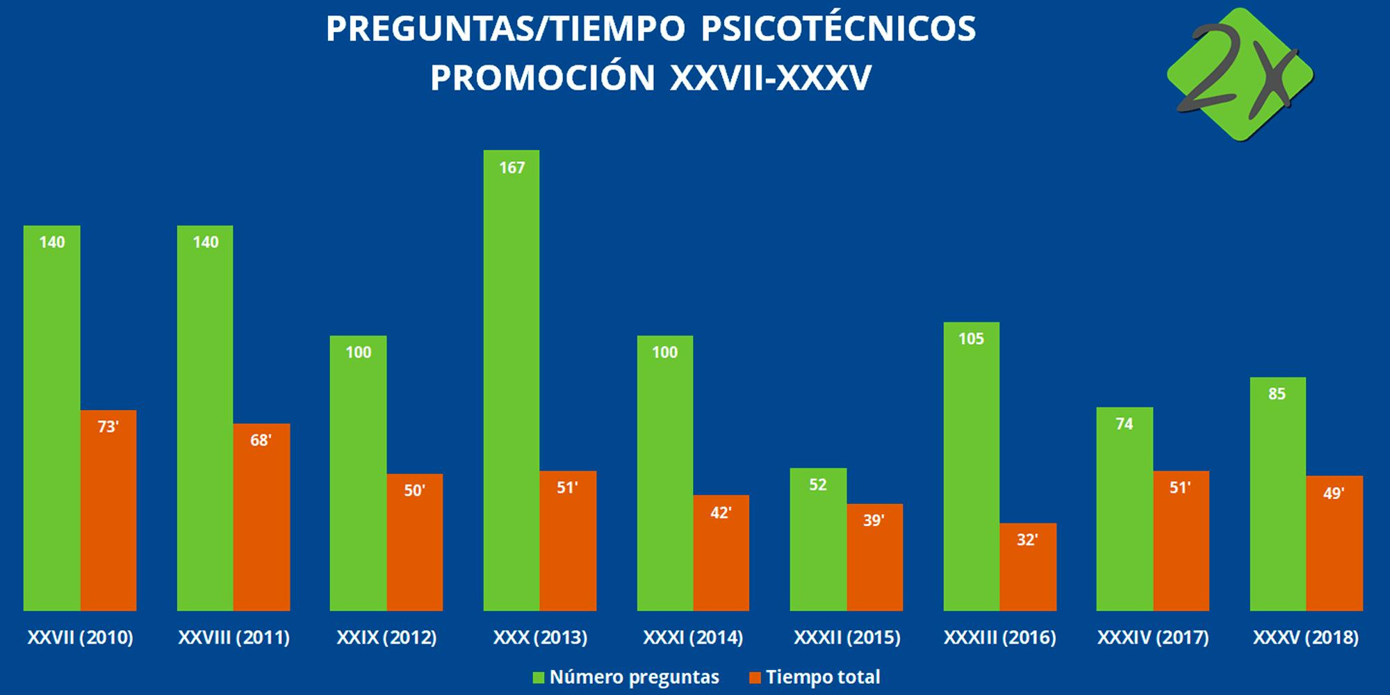 Evolución Examen Psicotécnico Policía Nacional Tiempo Preguntas Examen