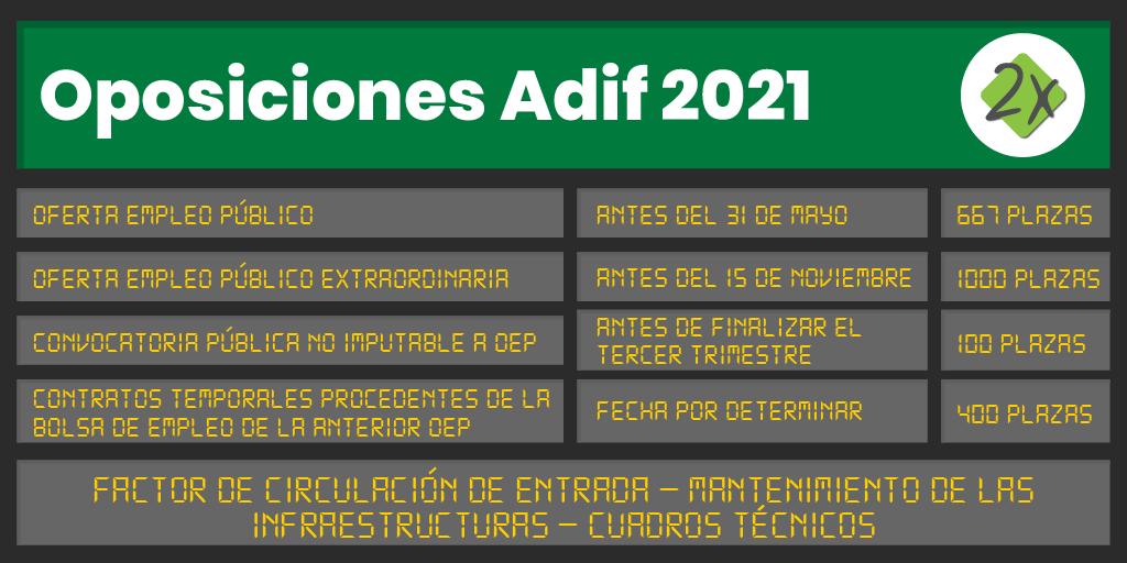 Oposiciones Adif 2021 Personal Operativo