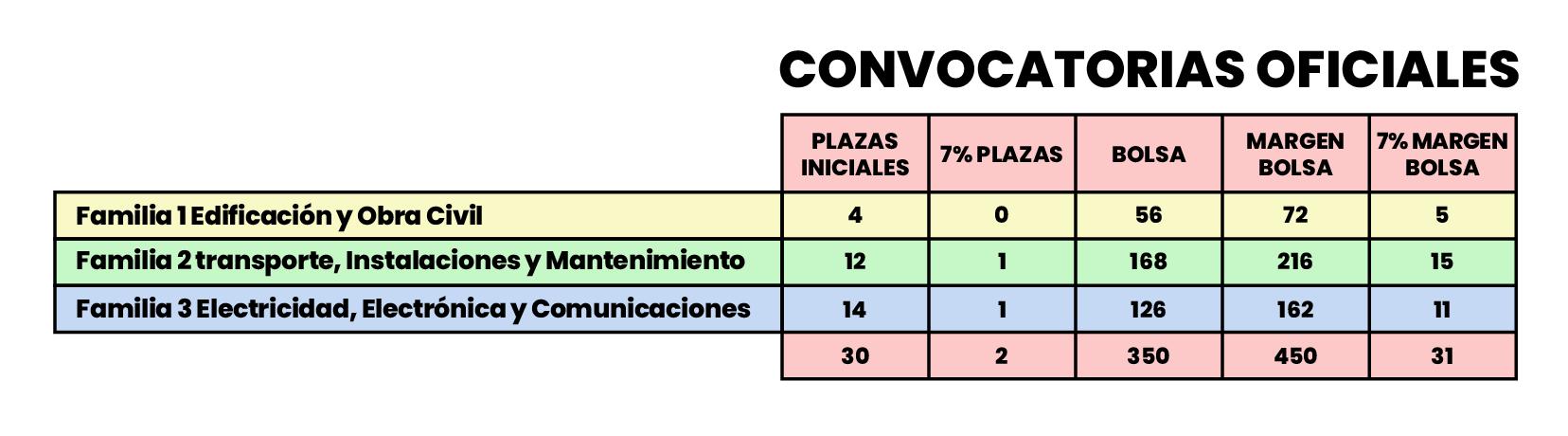 Plazas Oficial Materia Oficios Metro Madrid 2021