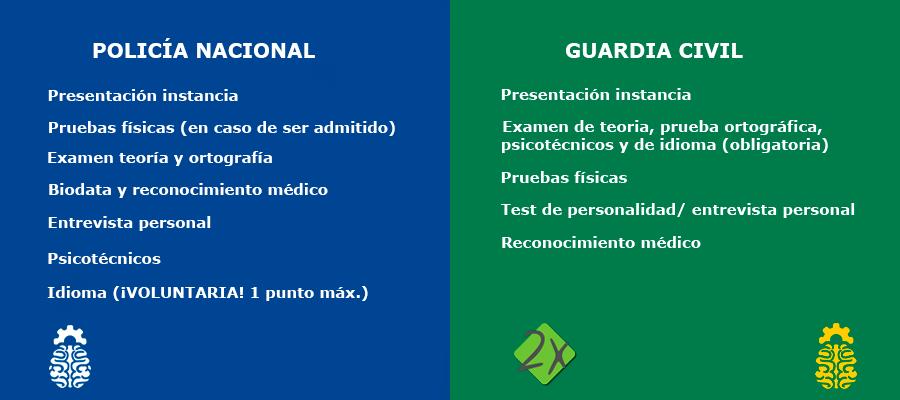 Proceso Diferencias Oposición Guardia Civil y Policía Nacional