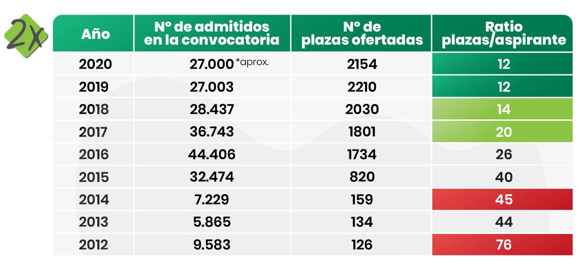 Ratio Plazas Guardia Civil Comparativa Convocatorias
