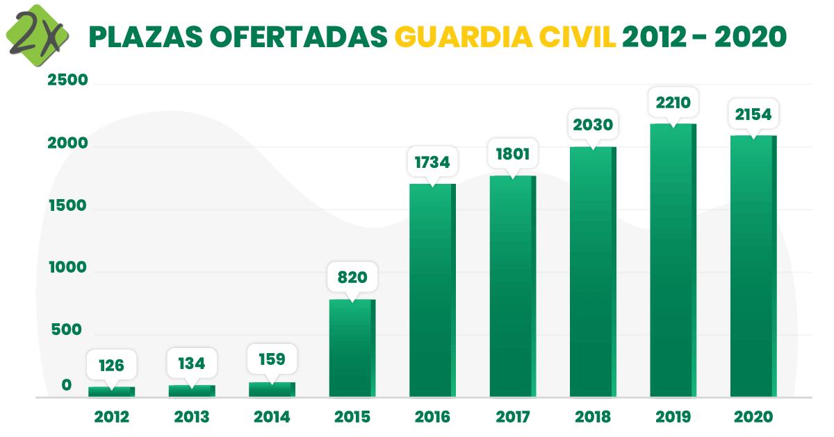 Ratio Plazas Guardia Civil Convocadas