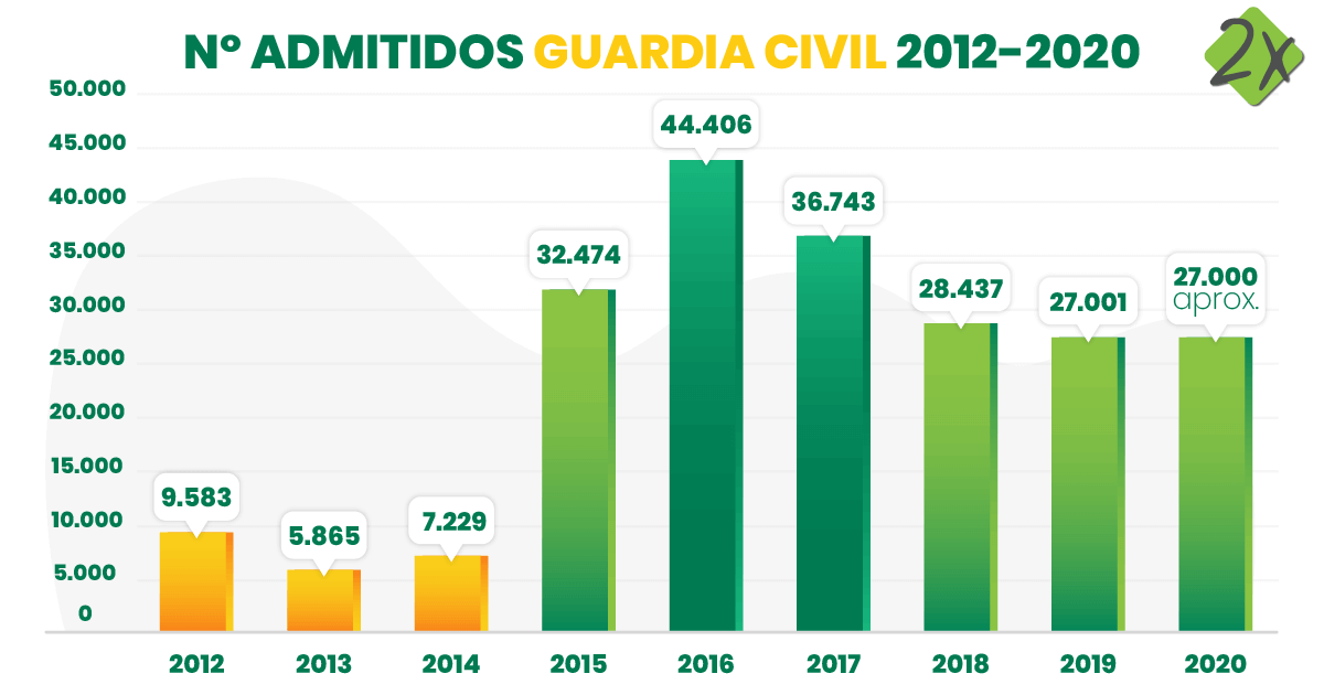 Ratio Plazas Guardia Civil Evolución Admitidos