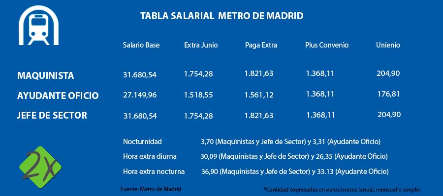 Sueldo Metro Madrid